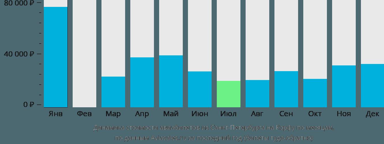 Динамика стоимости авиабилетов из Санкт-Петербурга на Корфу по месяцам