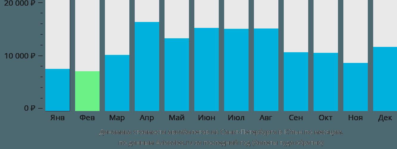 Динамика стоимости авиабилетов из Санкт-Петербурга в Кёльн по месяцам