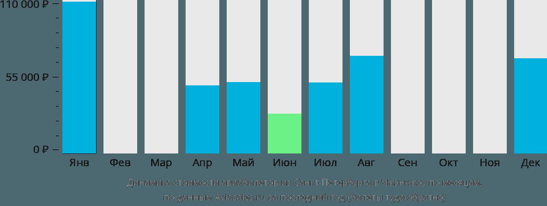 Динамика стоимости авиабилетов из Санкт-Петербурга в Чжэнчжоу по месяцам