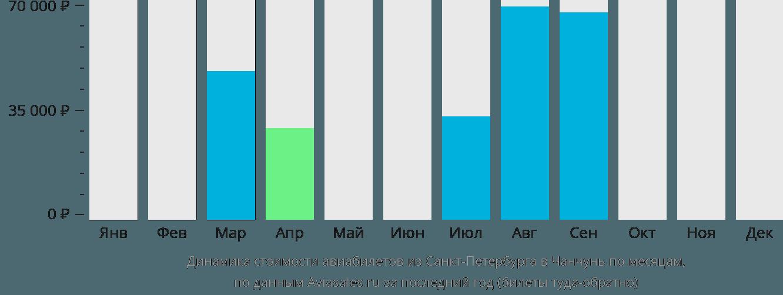Динамика стоимости авиабилетов из Санкт-Петербурга в Чанчунь по месяцам