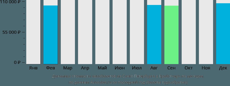 Динамика стоимости авиабилетов из Санкт-Петербурга в Крайстчерч по месяцам