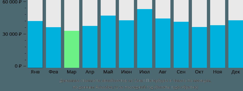 Динамика стоимости авиабилетов из Санкт-Петербурга в Чикаго по месяцам