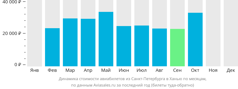 Динамика стоимости авиабилетов из Санкт-Петербурга в Ханью по месяцам