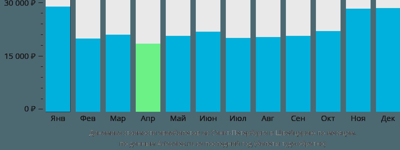 Динамика стоимости авиабилетов из Санкт-Петербурга в Швейцарию по месяцам