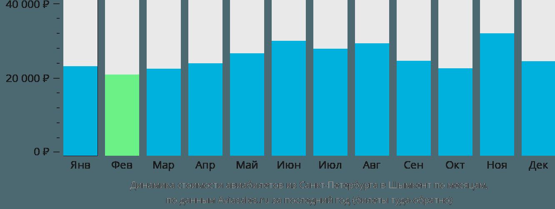 Динамика стоимости авиабилетов из Санкт-Петербурга в Шымкент по месяцам
