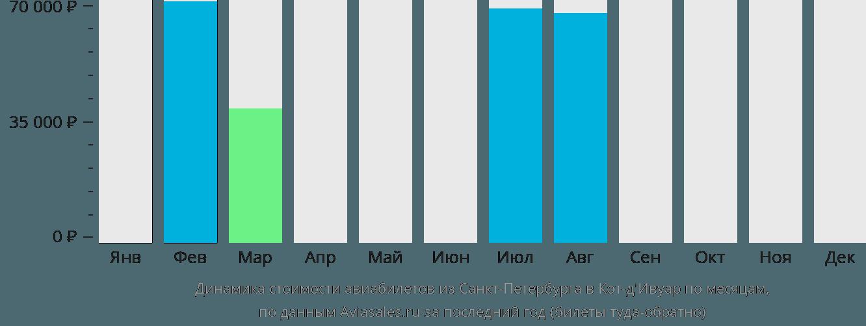 Динамика стоимости авиабилетов из Санкт-Петербурга в Кот д'Ивуар по месяцам