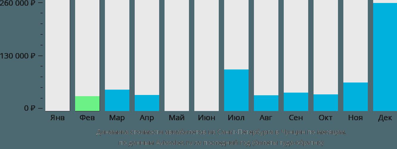 Динамика стоимости авиабилетов из Санкт-Петербурга в Чунцин по месяцам