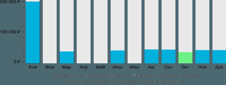 Динамика стоимости авиабилетов из Санкт-Петербурга в Кливленд по месяцам