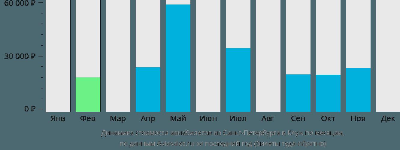 Динамика стоимости авиабилетов из Санкт-Петербурга в Клуж по месяцам