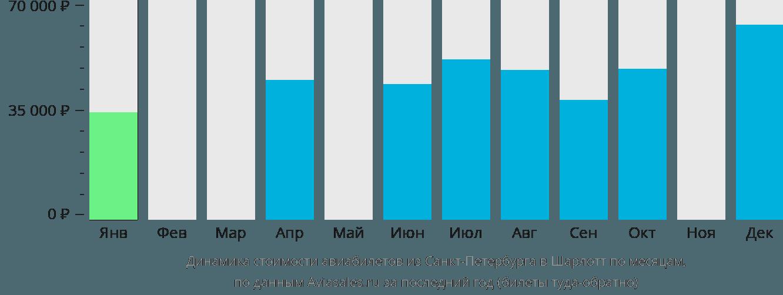 Динамика стоимости авиабилетов из Санкт-Петербурга в Шарлотт по месяцам