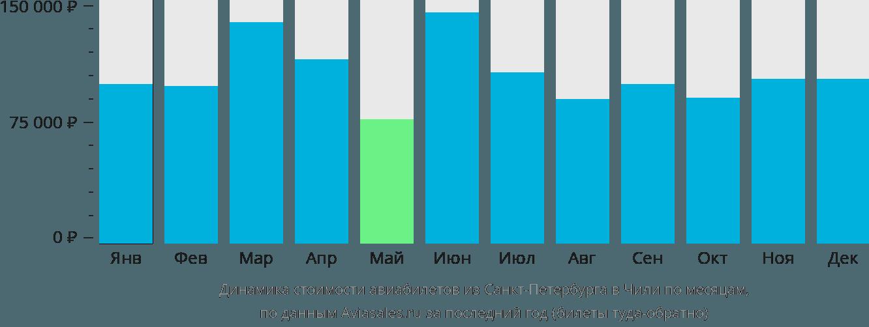 Динамика стоимости авиабилетов из Санкт-Петербурга в Чили по месяцам
