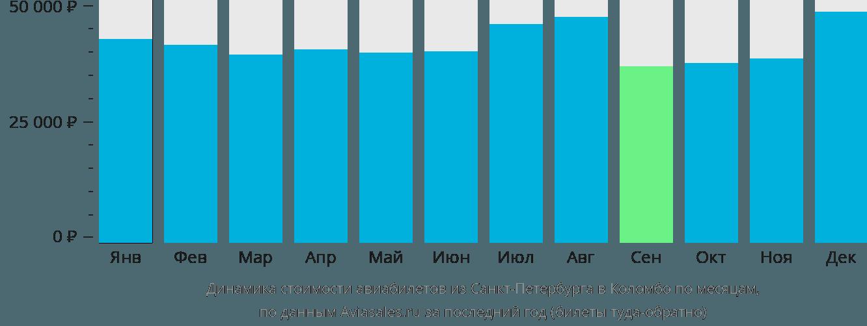 Динамика стоимости авиабилетов из Санкт-Петербурга в Коломбо по месяцам