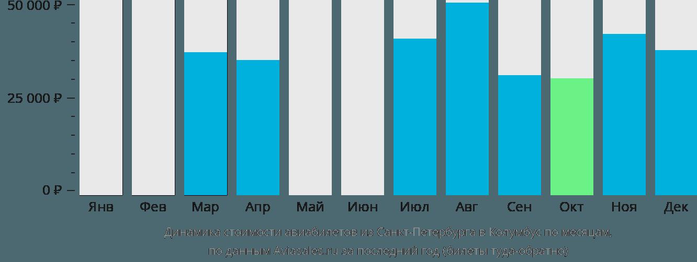 Динамика стоимости авиабилетов из Санкт-Петербурга в Колумбус по месяцам