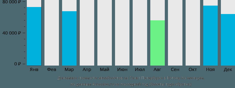 Динамика стоимости авиабилетов из Санкт-Петербурга в Котону по месяцам