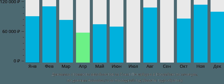 Динамика стоимости авиабилетов из Санкт-Петербурга в Колумбию по месяцам