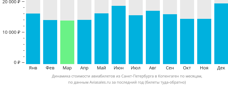 Динамика стоимости авиабилетов из Санкт-Петербурга в Копенгаген по месяцам