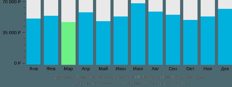 Динамика стоимости авиабилетов из Санкт-Петербурга в Кейптаун по месяцам