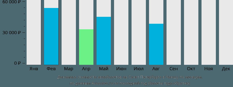 Динамика стоимости авиабилетов из Санкт-Петербурга в Чаншу по месяцам