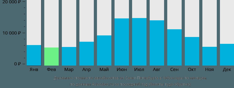 Динамика стоимости авиабилетов из Санкт-Петербурга в Чебоксары по месяцам