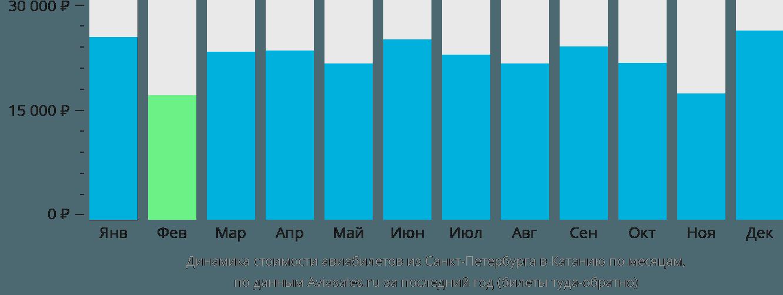 Динамика стоимости авиабилетов из Санкт-Петербурга в Катанию по месяцам