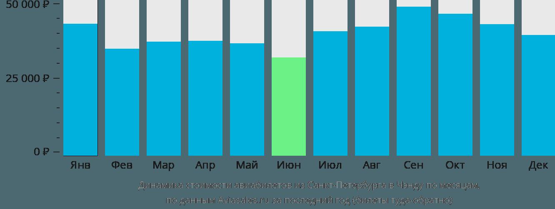 Динамика стоимости авиабилетов из Санкт-Петербурга в Чэнду по месяцам