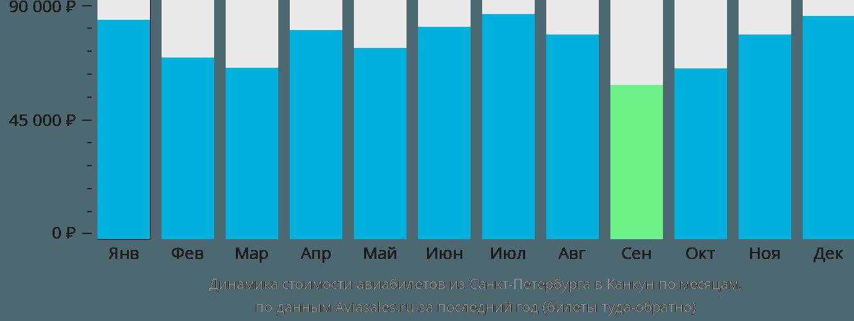 Динамика стоимости авиабилетов из Санкт-Петербурга в Канкун по месяцам
