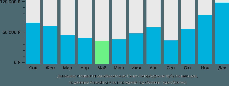 Динамика стоимости авиабилетов из Санкт-Петербурга на Кубу по месяцам