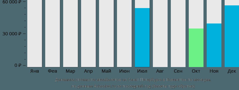 Динамика стоимости авиабилетов из Санкт-Петербурга в Ковингтон по месяцам