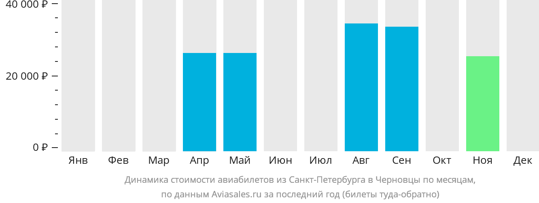 Динамика стоимости авиабилетов из Санкт-Петербурга в Черновцы по месяцам