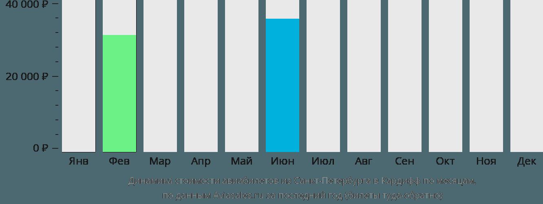 Динамика стоимости авиабилетов из Санкт-Петербурга в Кардифф по месяцам