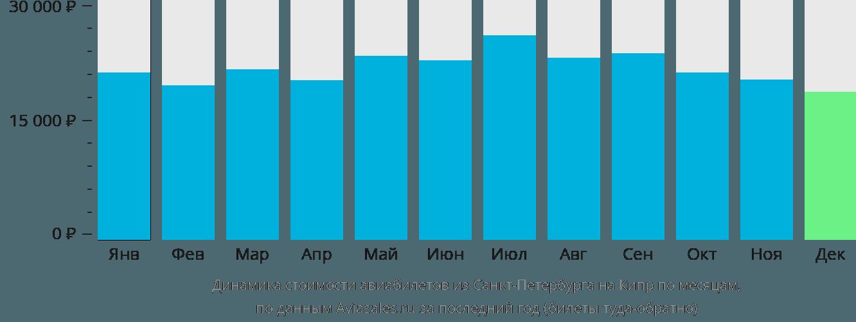 Динамика стоимости авиабилетов из Санкт-Петербурга на Кипр по месяцам
