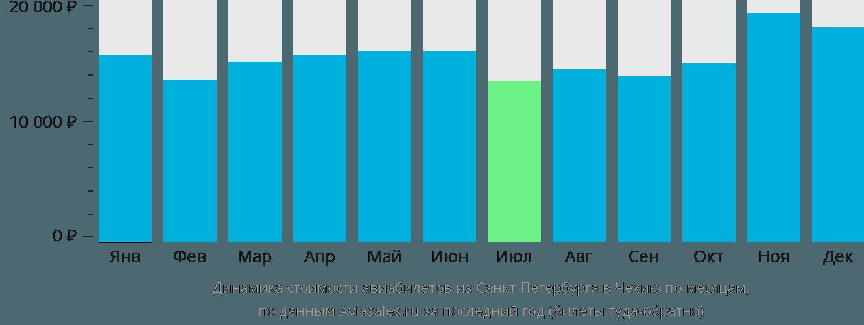 Динамика стоимости авиабилетов из Санкт-Петербурга в Чехию по месяцам