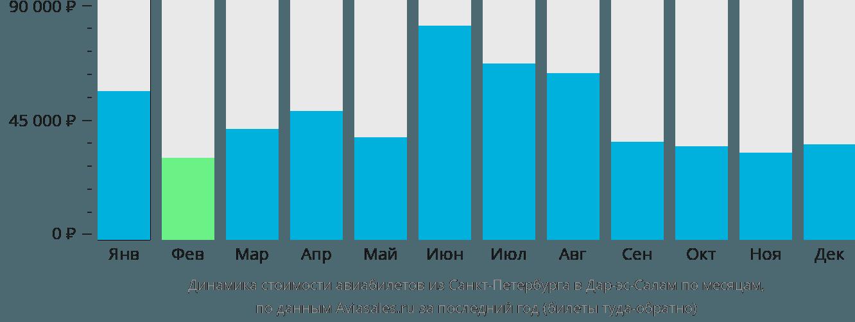 Динамика стоимости авиабилетов из Санкт-Петербурга в Дар-эс-Салам по месяцам