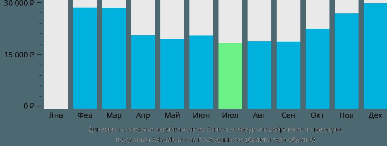 Динамика стоимости авиабилетов из Санкт-Петербурга в Дубровник по месяцам