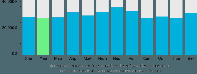 Динамика стоимости авиабилетов из Санкт-Петербурга в Дели по месяцам