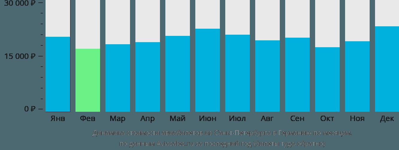 Динамика стоимости авиабилетов из Санкт-Петербурга в Германию по месяцам