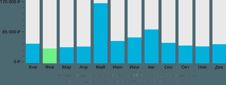 Динамика стоимости авиабилетов из Санкт-Петербурга в Даллас по месяцам