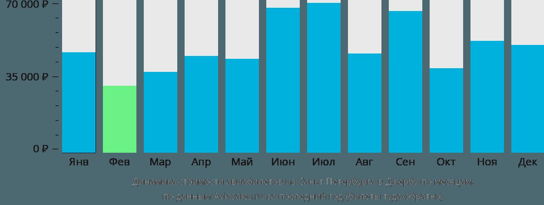 Динамика стоимости авиабилетов из Санкт-Петербурга в Джербу по месяцам