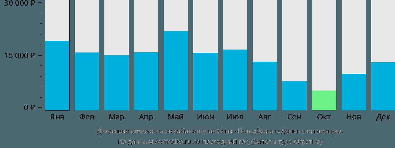 Динамика стоимости авиабилетов из Санкт-Петербурга в Данию по месяцам