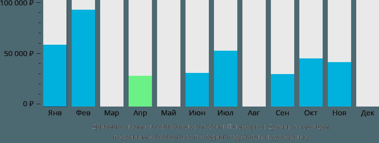 Динамика стоимости авиабилетов из Санкт-Петербурга в Далянь по месяцам