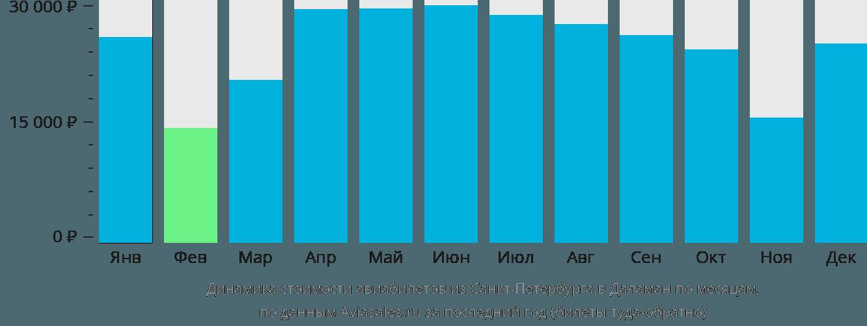 Динамика стоимости авиабилетов из Санкт-Петербурга в Даламан по месяцам