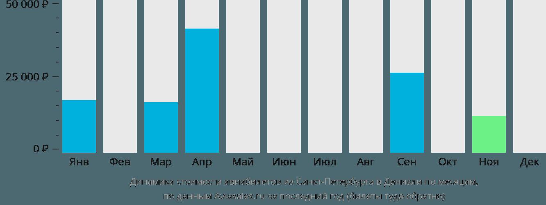 Динамика стоимости авиабилетов из Санкт-Петербурга в Денизли по месяцам