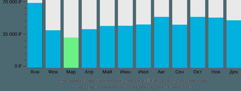 Динамика стоимости авиабилетов из Санкт-Петербурга в Доху по месяцам