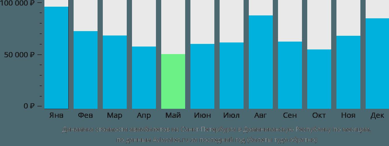 Динамика стоимости авиабилетов из Санкт-Петербурга в Доминиканскую Республику по месяцам