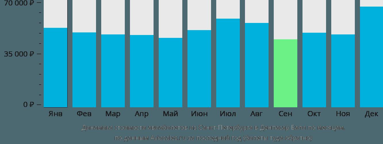 Динамика стоимости авиабилетов из Санкт-Петербурга в Денпасар Бали по месяцам