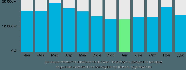 Динамика стоимости авиабилетов из Санкт-Петербурга в Дрезден по месяцам