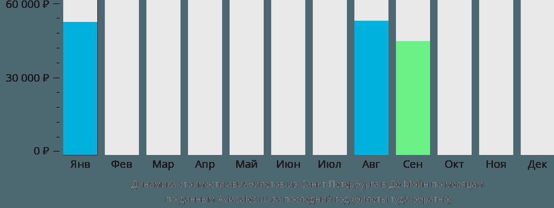 Динамика стоимости авиабилетов из Санкт-Петербурга в Де-Мойн по месяцам