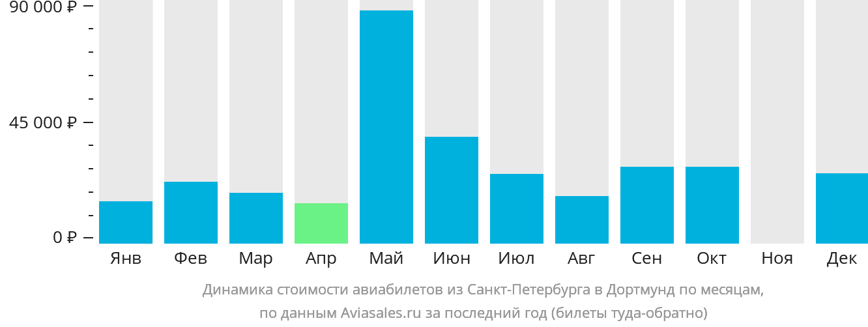 Динамика стоимости авиабилетов из Санкт-Петербурга в Дортмунд по месяцам