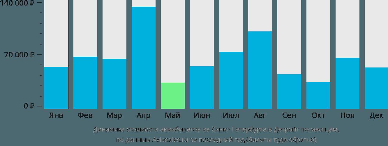 Динамика стоимости авиабилетов из Санкт-Петербурга в Детройт по месяцам