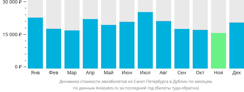 Динамика стоимости авиабилетов из Санкт-Петербурга в Дублин по месяцам